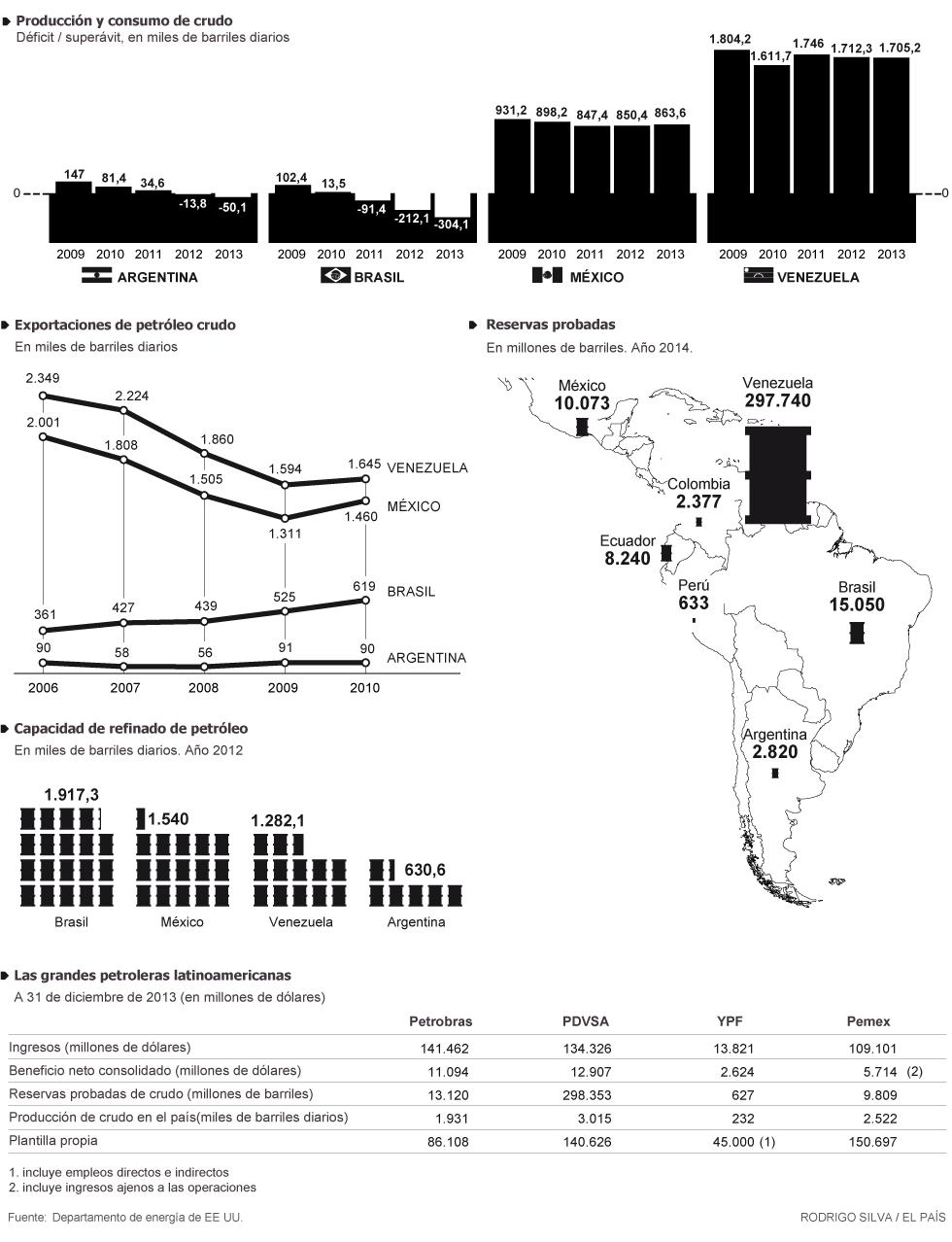 #PAEMX Producción y consumo de Petróleo