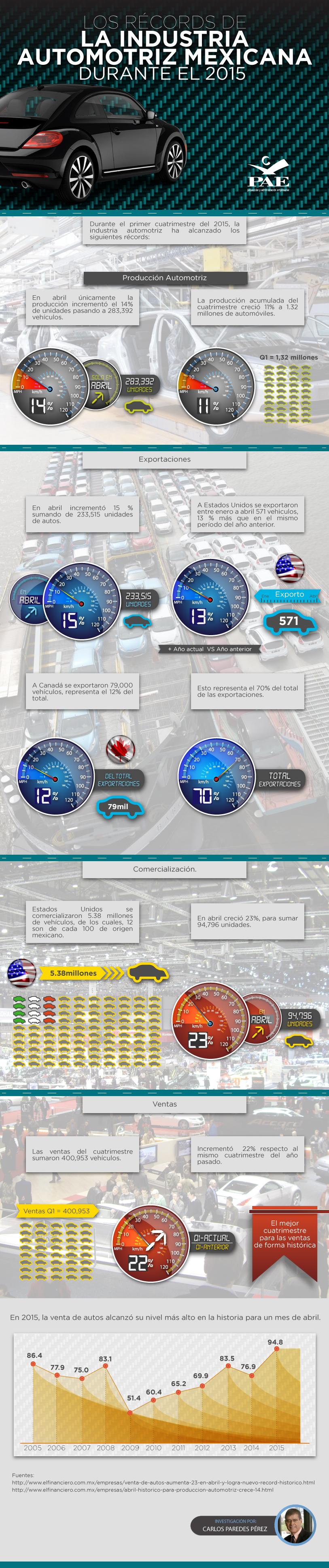 #PAEMX Los récords de la industria automotriz